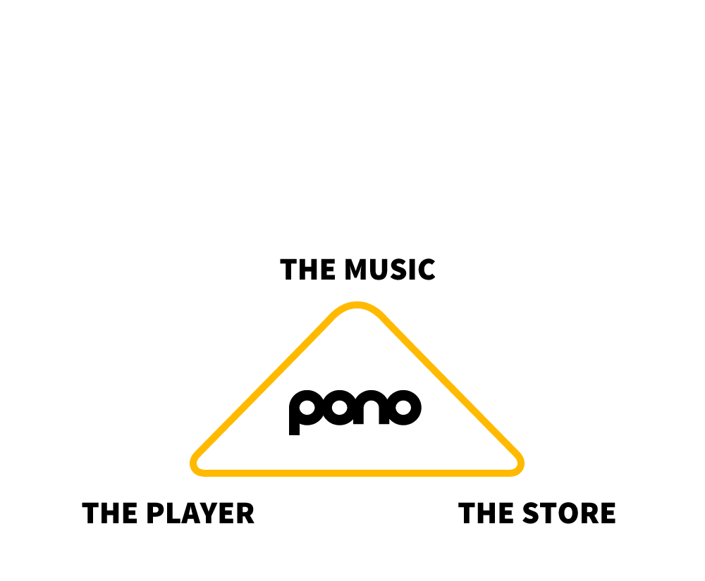 Pono: The music, The Player, The Store